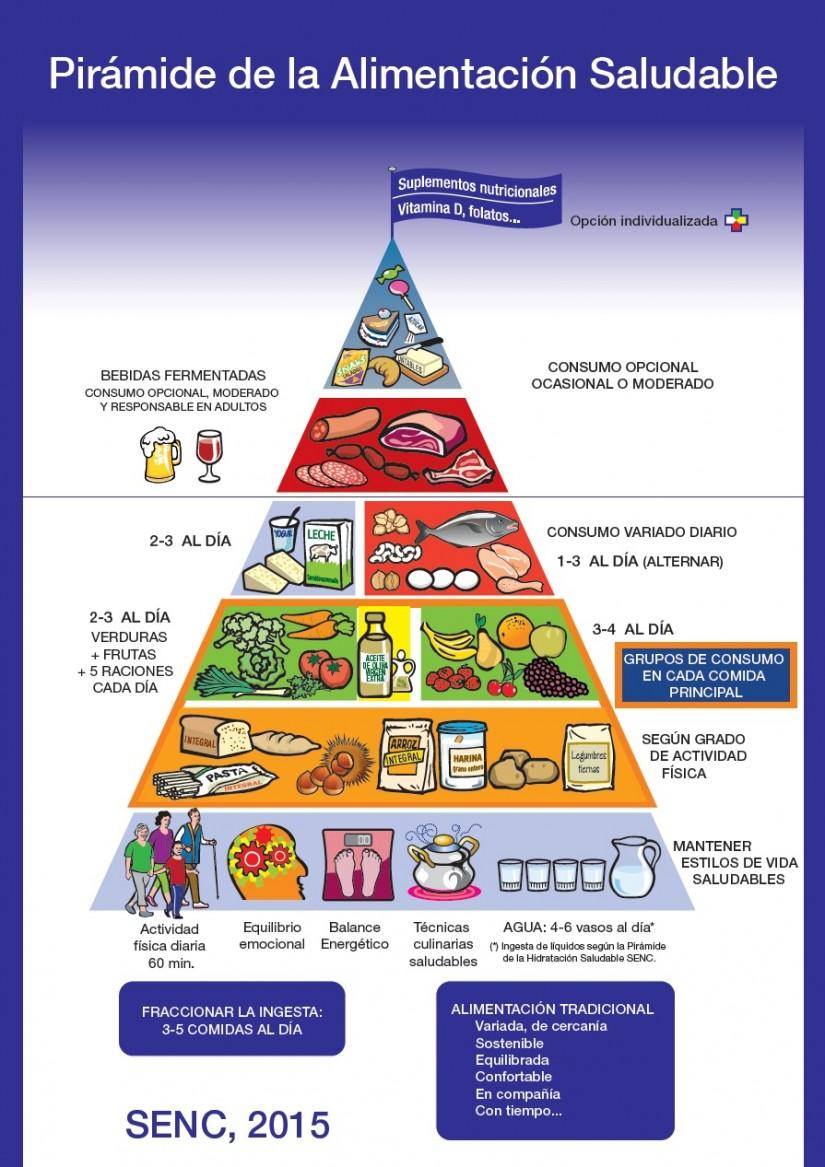 Sociedad espa ola de nutrici n comunitaria - Piramide de la alimentacion saludable ...
